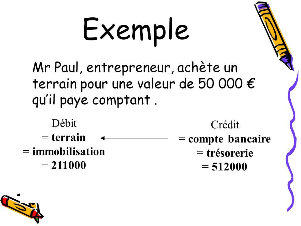 ExempleMr Paul, entrepreneur, achète un terrain pour une valeur de 50 000 € qu'il paye comptant . Débit.