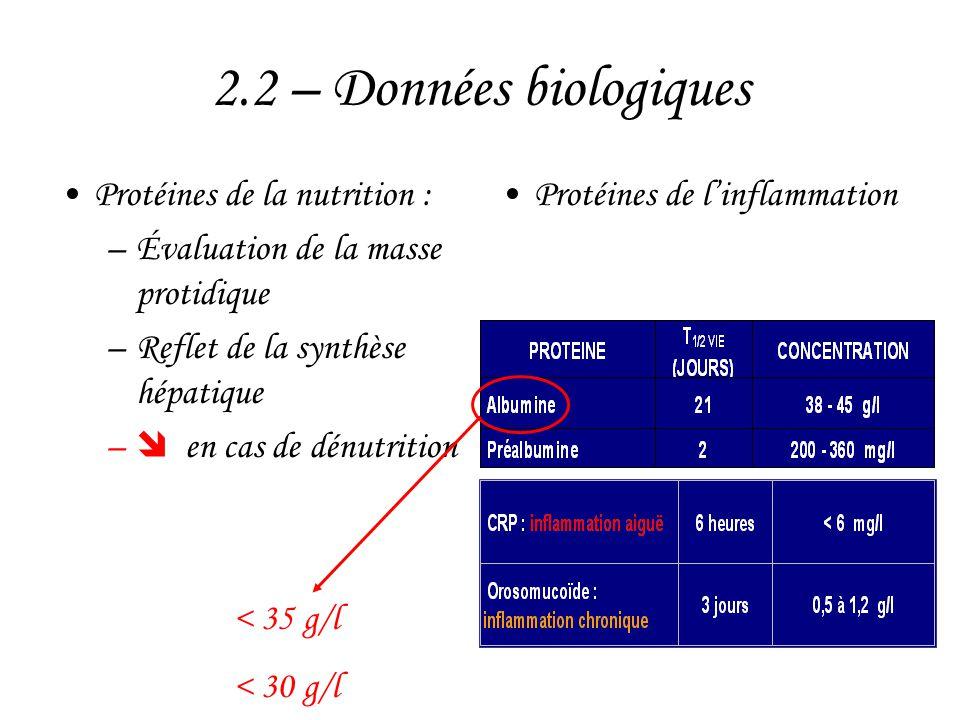 2.2 – Données biologiques Protéines de la nutrition :