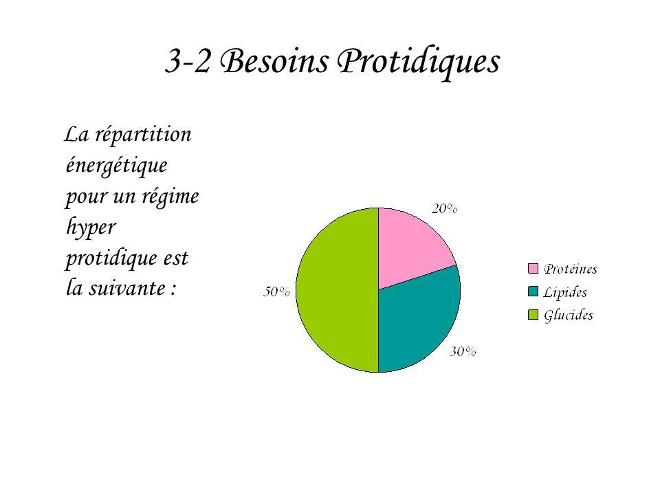 3-2 Besoins Protidiques La répartition énergétique pour un régime hyper protidique est la suivante :