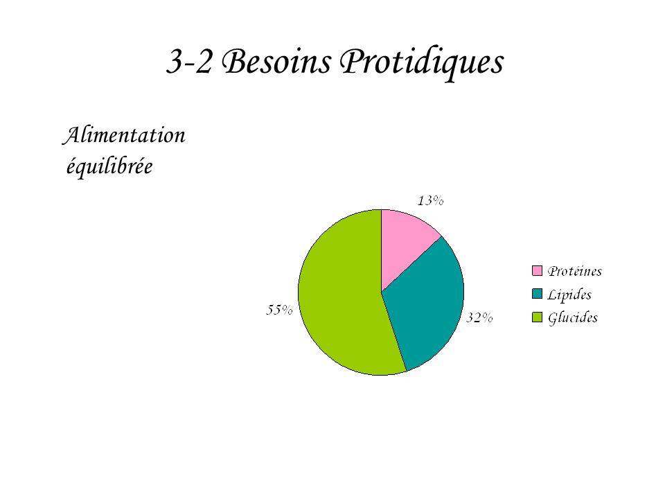 3-2 Besoins Protidiques Alimentation équilibrée