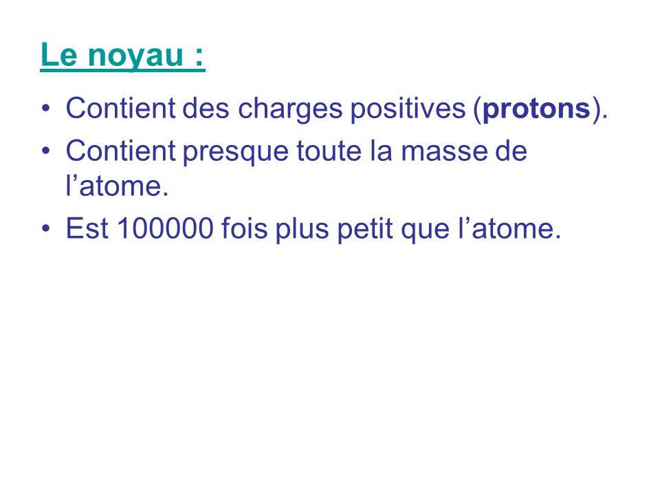 Le noyau : Contient des charges positives (protons).
