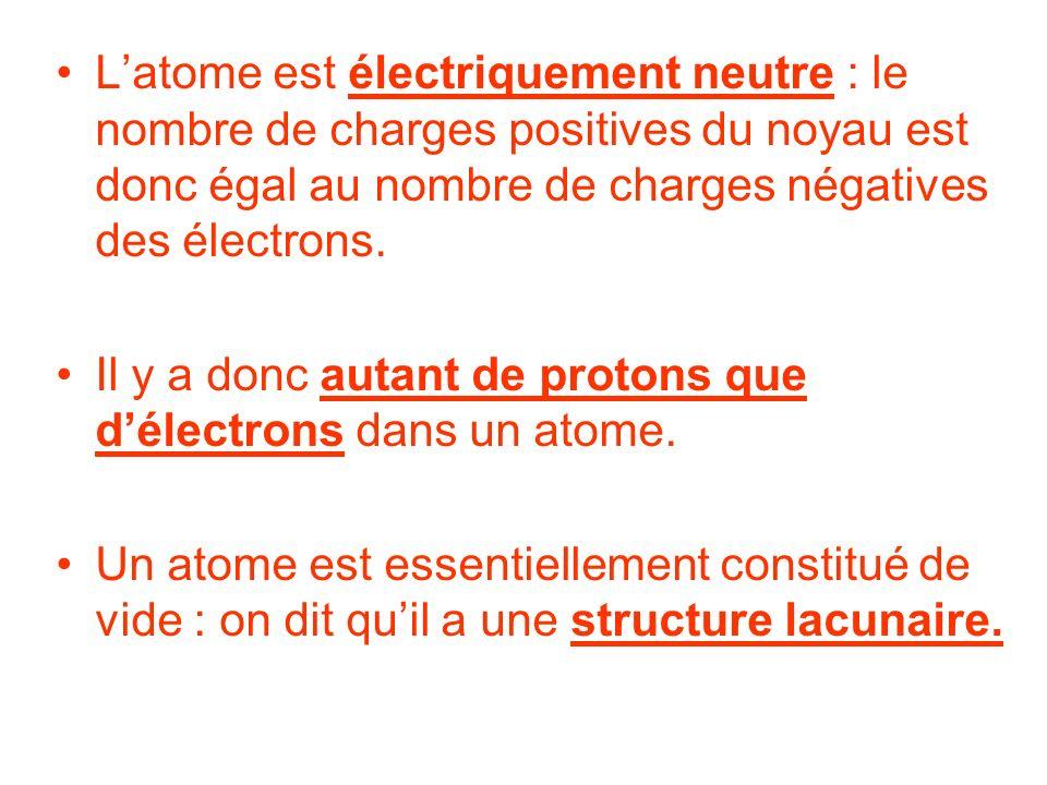L'atome est électriquement neutre : le nombre de charges positives du noyau est donc égal au nombre de charges négatives des électrons.