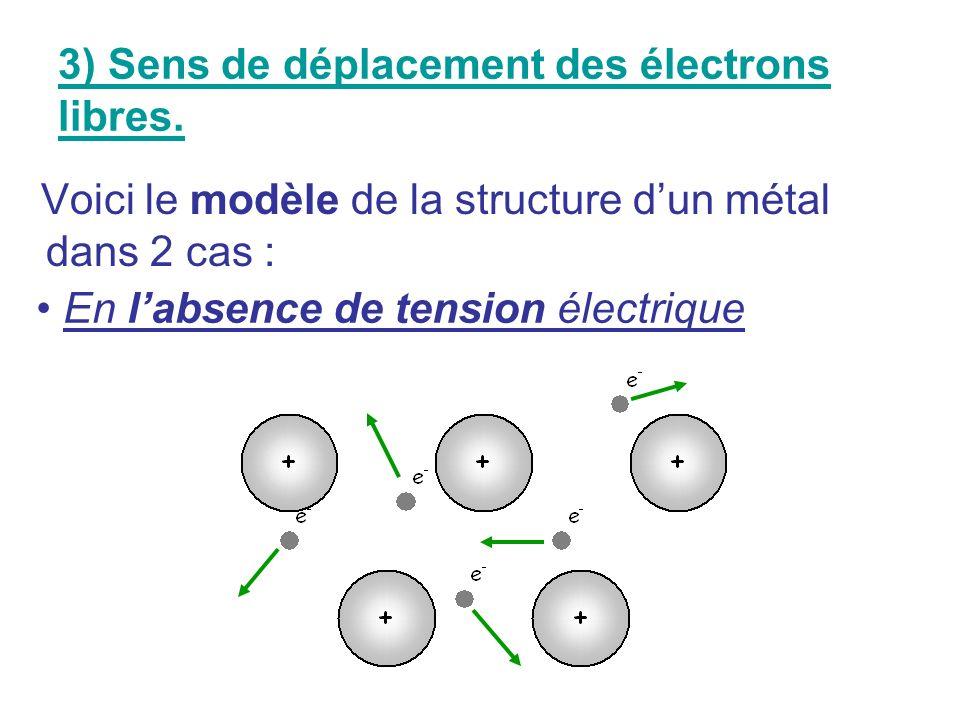 3) Sens de déplacement des électrons libres.
