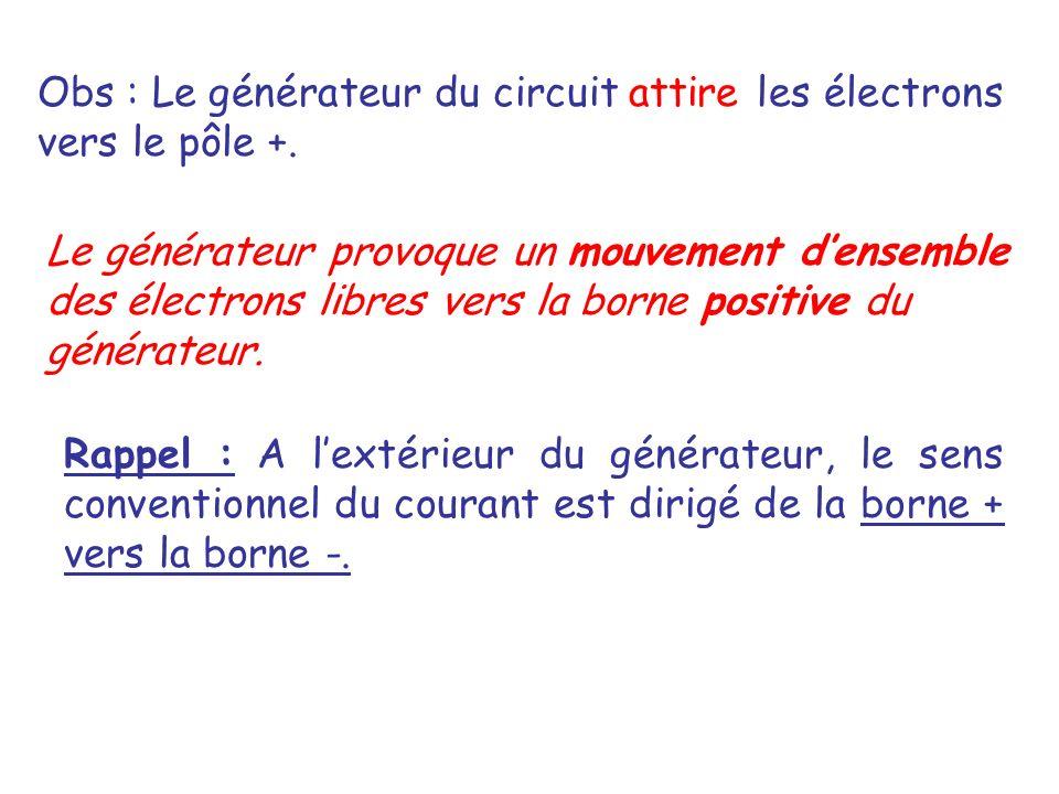 Obs : Le générateur du circuit les électrons vers le pôle +.