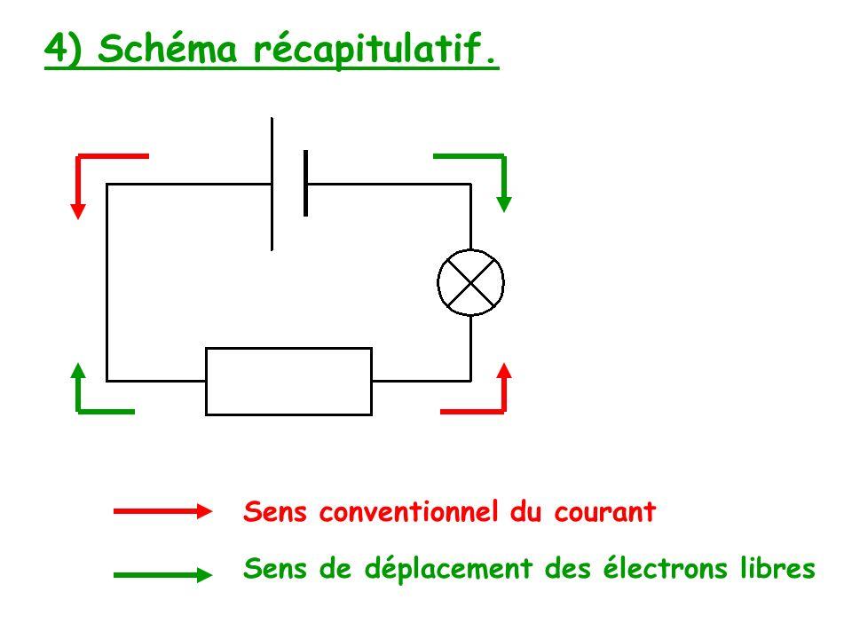 4) Schéma récapitulatif.