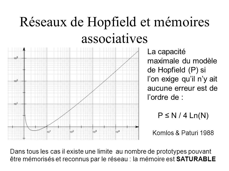 Réseaux de Hopfield et mémoires associatives