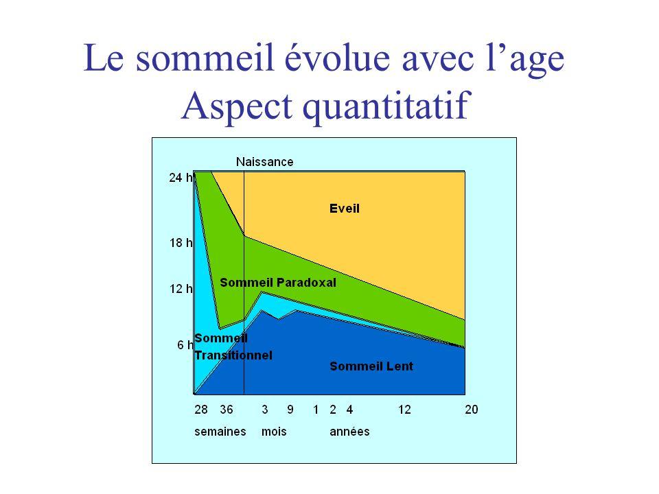 Le sommeil évolue avec l'age Aspect quantitatif