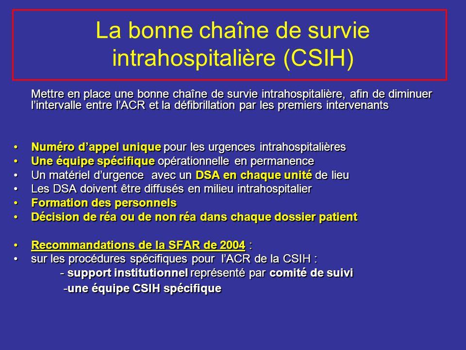La bonne chaîne de survie intrahospitalière (CSIH)