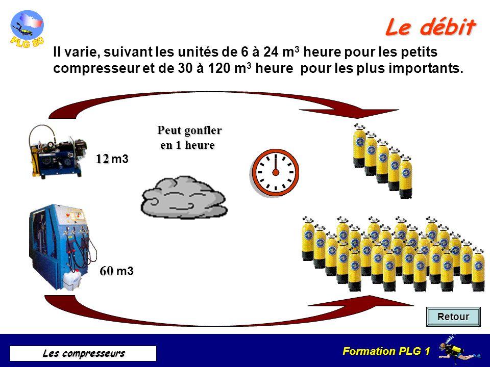 Le débit Il varie, suivant les unités de 6 à 24 m3 heure pour les petits compresseur et de 30 à 120 m3 heure pour les plus importants.