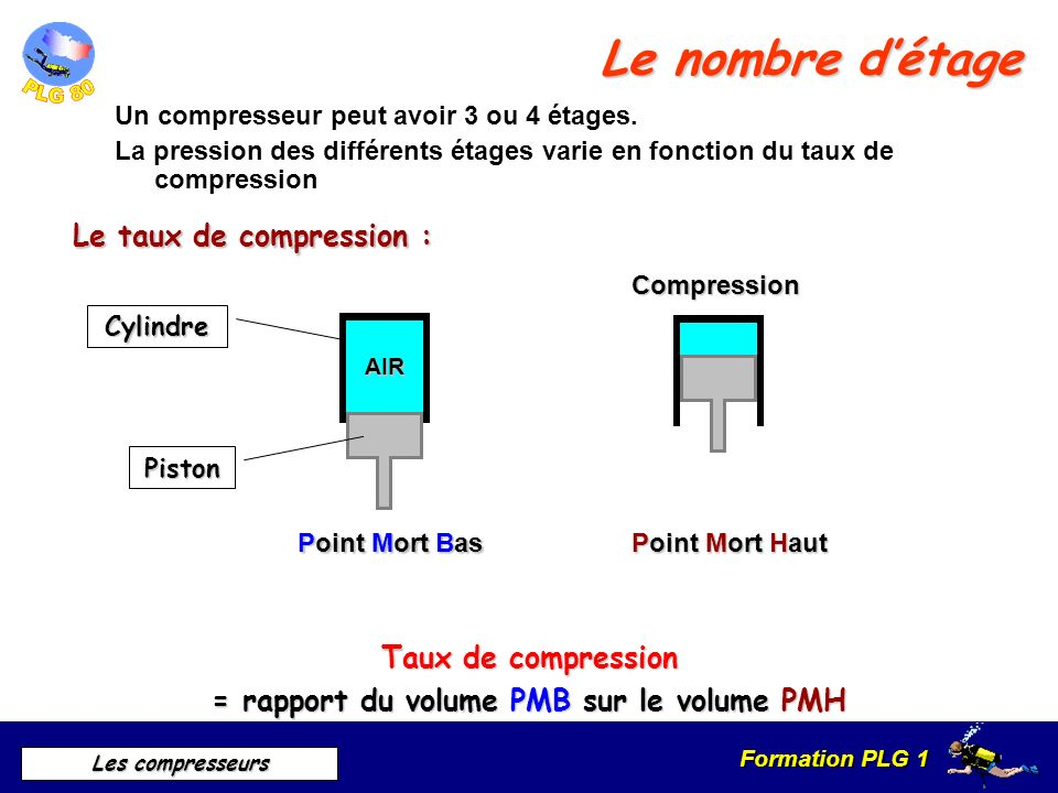 = rapport du volume PMB sur le volume PMH