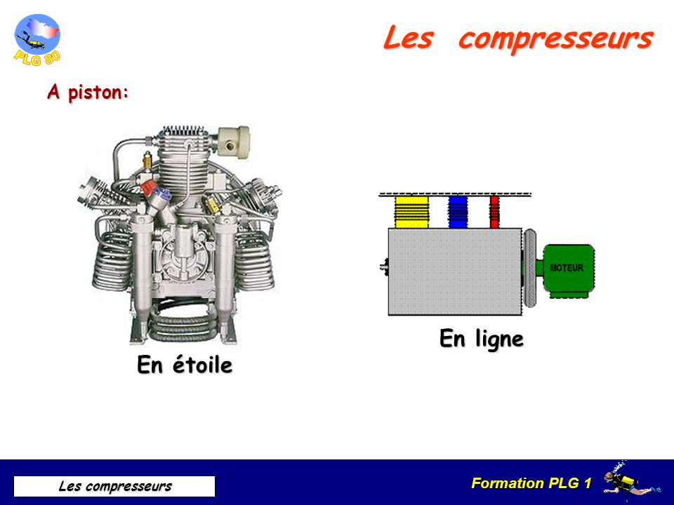 Les compresseurs A piston: En étoile En ligne