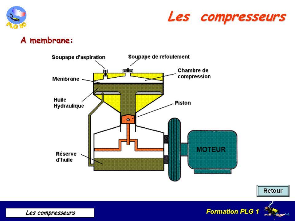 Les compresseurs A membrane: Retour