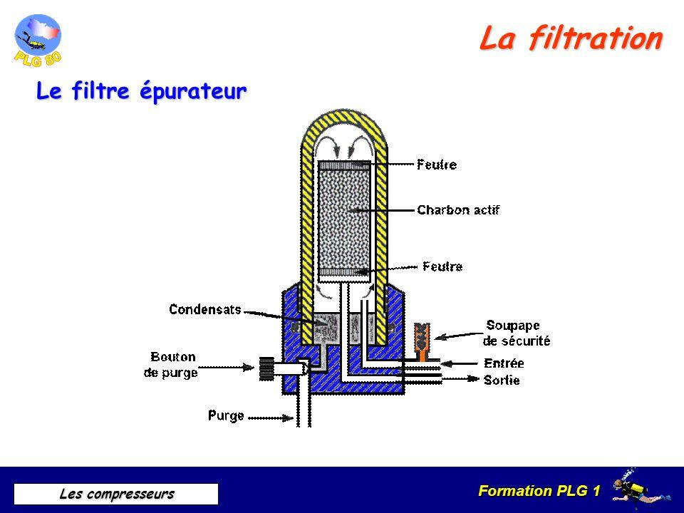La filtration Le filtre épurateur Filtre épurateur