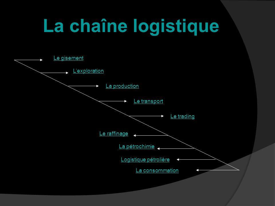 La chaîne logistique Le gisement L'exploration La production