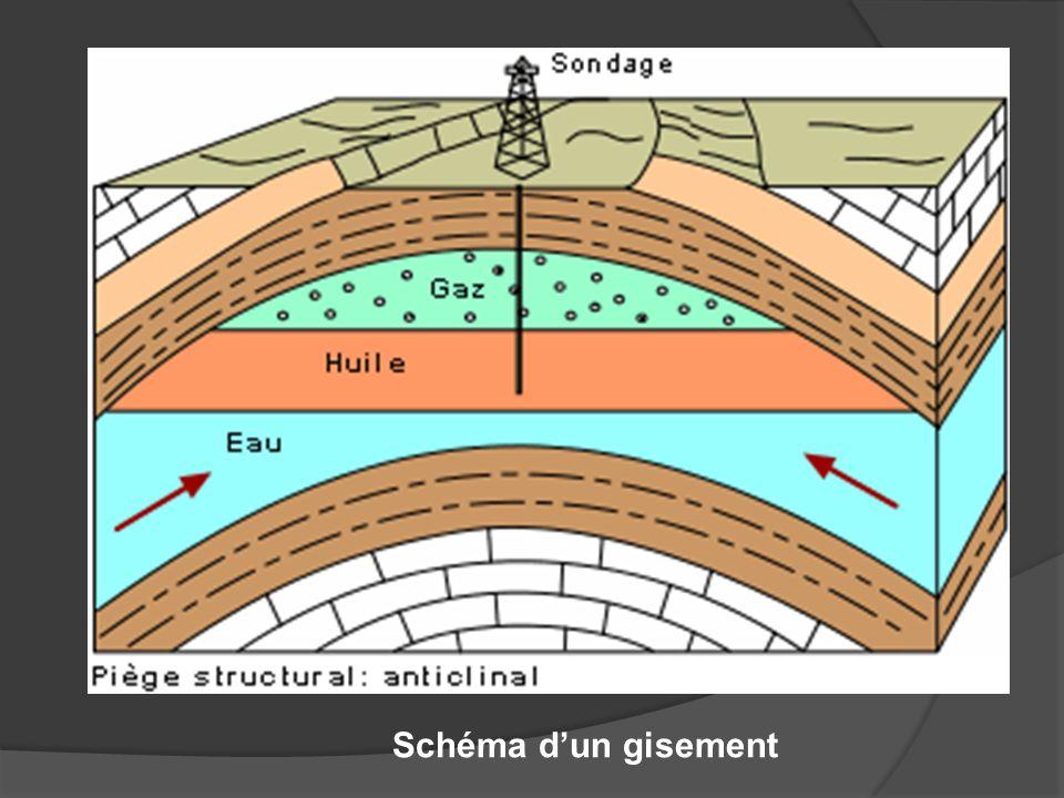 Schéma d'un gisement