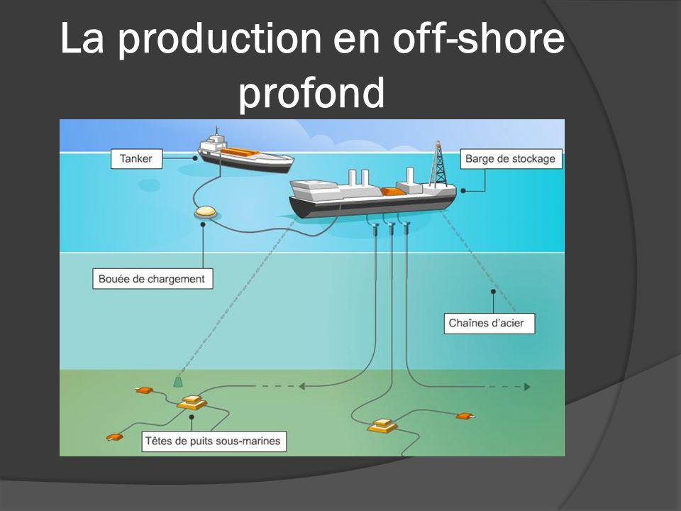 La production en off-shore profond