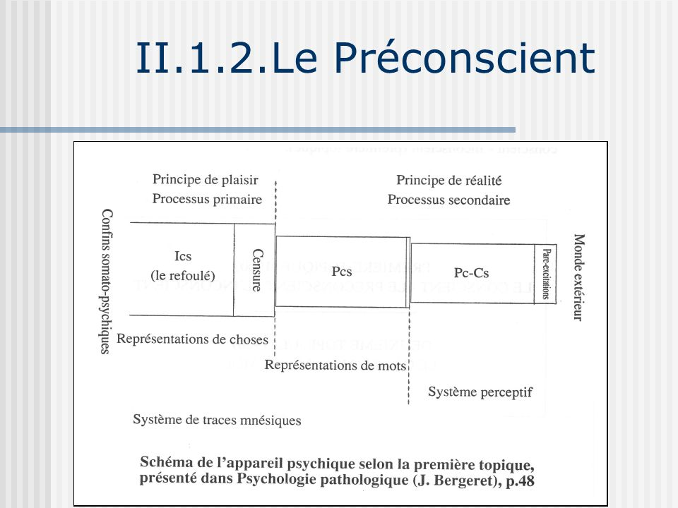 II.1.2. Le Préconscient