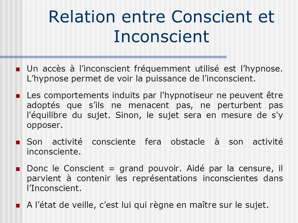 Relation entre Conscient et Inconscient
