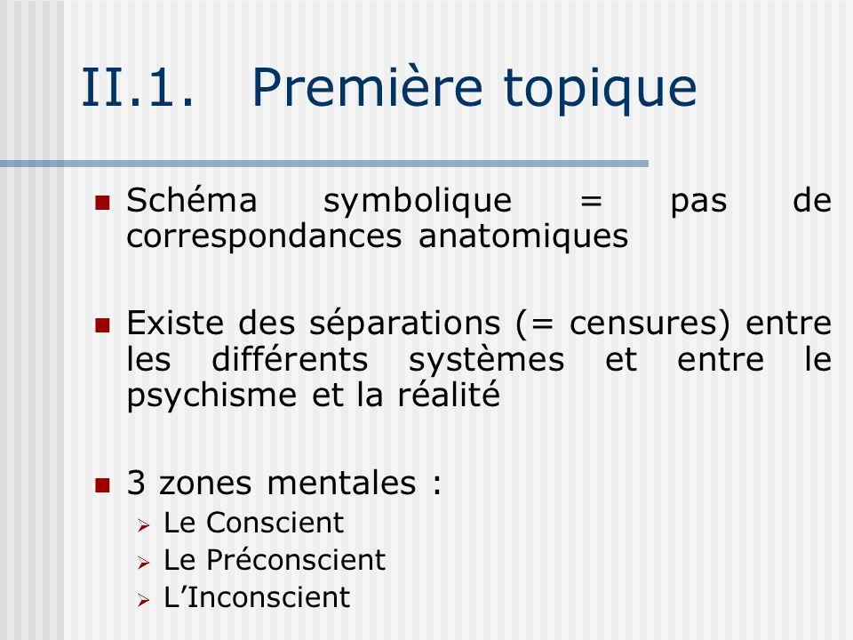 II.1. Première topique Schéma symbolique = pas de correspondances anatomiques.