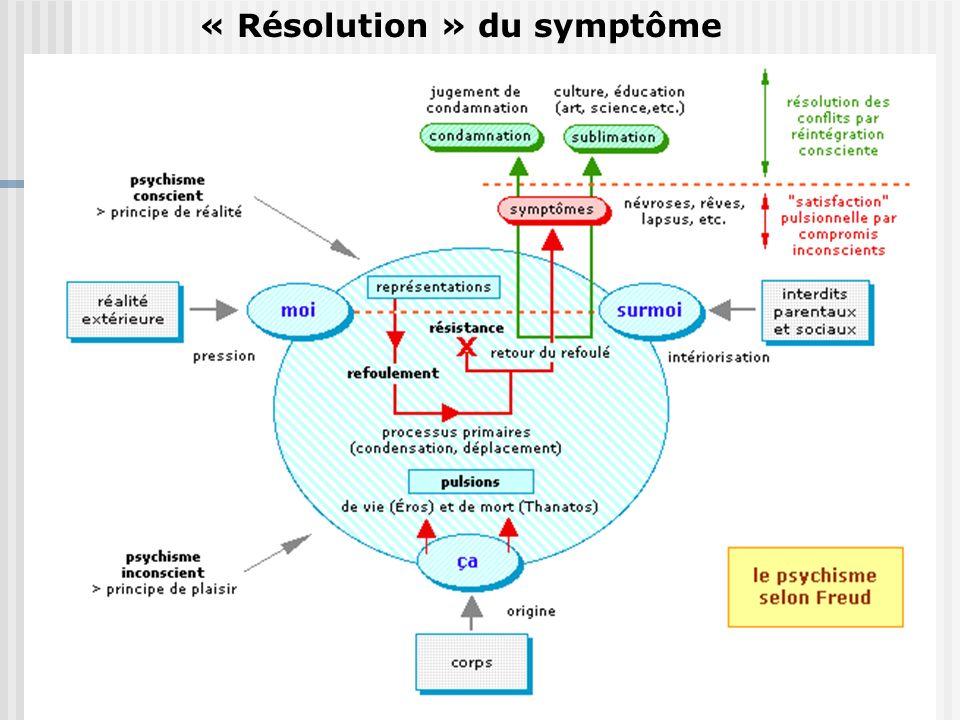 « Résolution » du symptôme