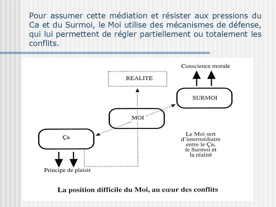 Pour assumer cette médiation et résister aux pressions du Ca et du Surmoi, le Moi utilise des mécanismes de défense, qui lui permettent de régler partiellement ou totalement les conflits.