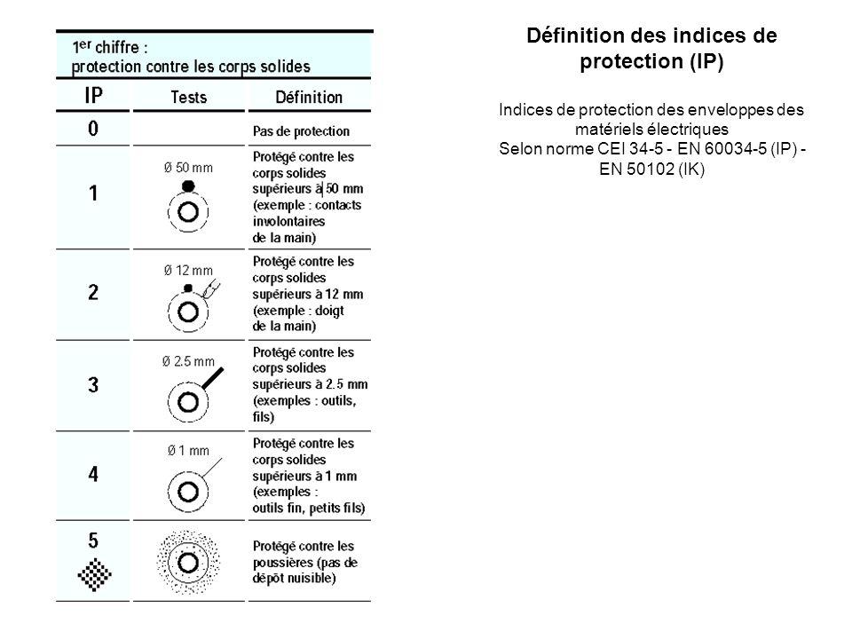 Définition des indices de protection (IP)