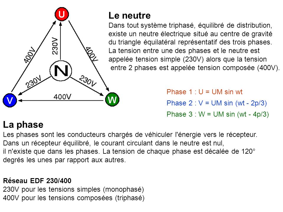 Le neutre Dans tout système triphasé, équilibré de distribution, existe un neutre électrique situé au centre de gravité.