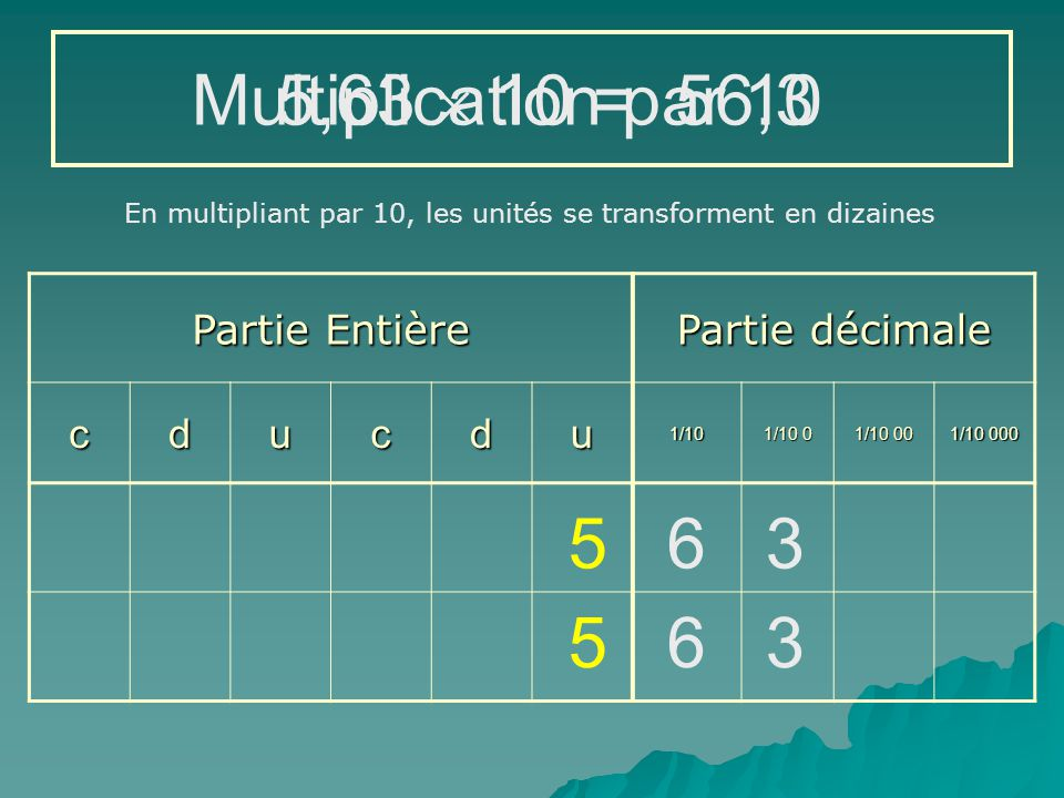 Multiplication par 10 5,63  10 = 56,3 5 6 3 5 6 3 Partie Entière