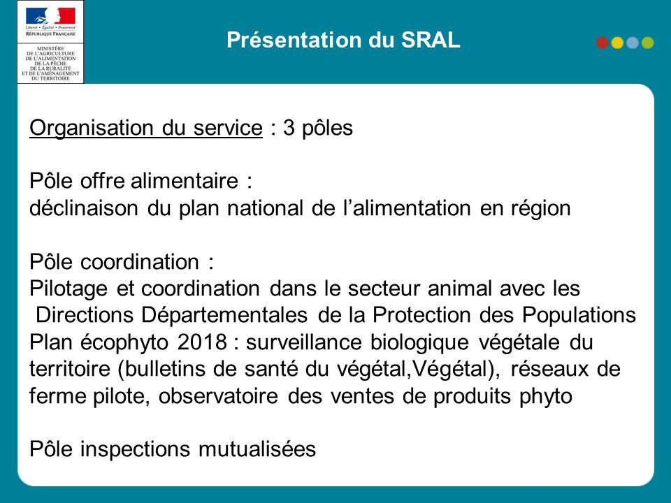 Présentation du SRAL Organisation du service : 3 pôles. Pôle offre alimentaire : déclinaison du plan national de l'alimentation en région.