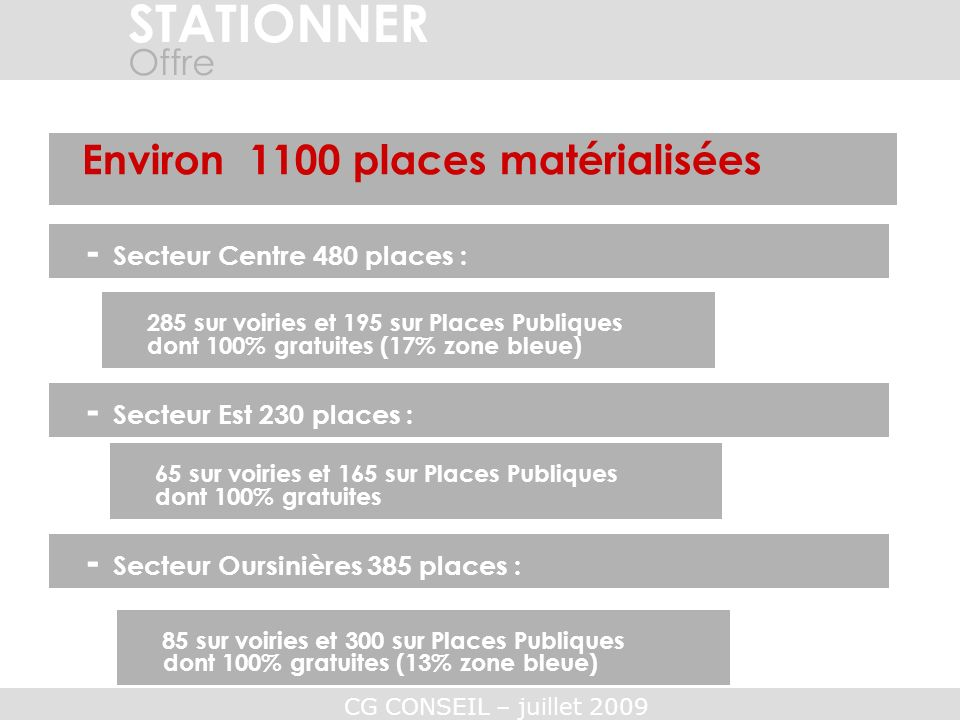 STATIONNER Environ 1100 places matérialisées