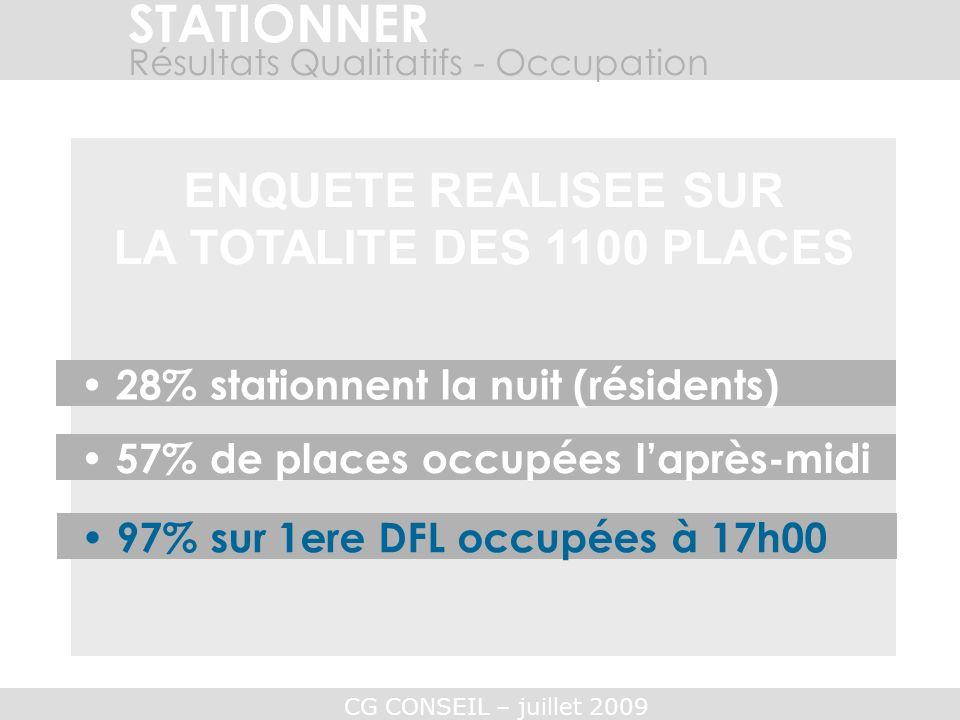 STATIONNER ENQUETE REALISEE SUR LA TOTALITE DES 1100 PLACES