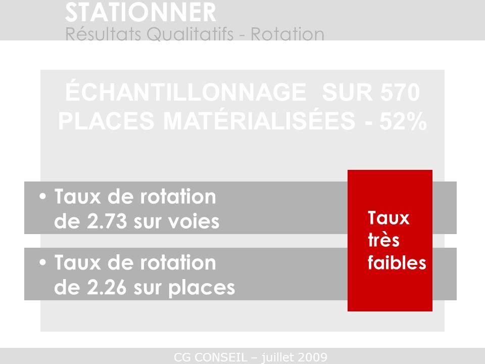 PLACES MATÉRIALISÉES - 52%
