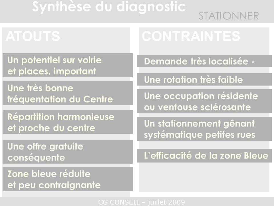 CONTRAINTES Synthèse du diagnostic ATOUTS CONTRAINTES STATIONNER