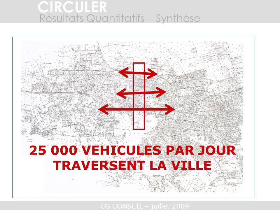25 000 VEHICULES PAR JOUR TRAVERSENT LA VILLE