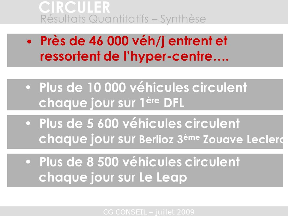 CIRCULERRésultats Quantitatifs – Synthèse. • Près de 46 000 véh/j entrent et ressortent de l'hyper-centre….