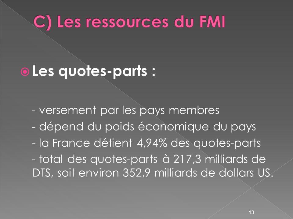 C) Les ressources du FMI