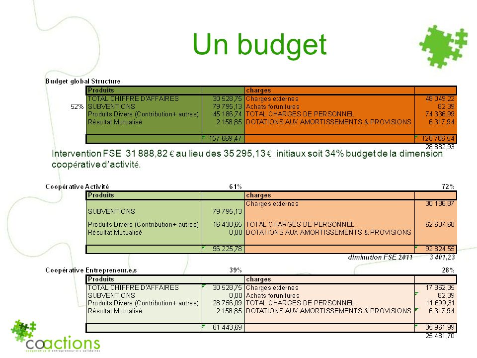 Un budget Intervention FSE 31 888,82 € au lieu des 35 295,13 € initiaux soit 34% budget de la dimension coopérative d'activité.