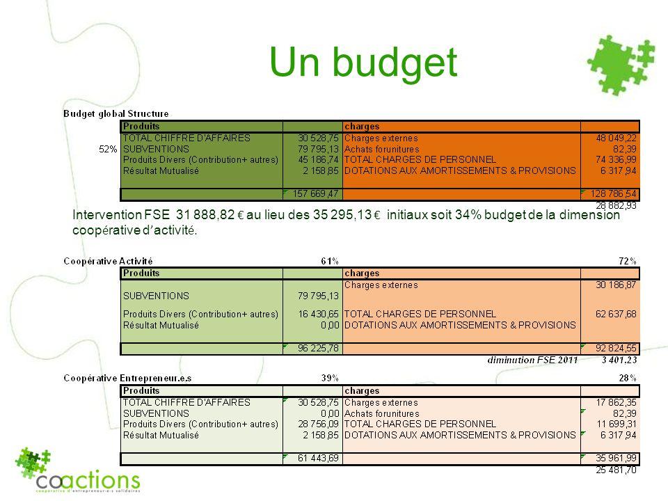 Un budgetIntervention FSE 31 888,82 € au lieu des 35 295,13 € initiaux soit 34% budget de la dimension coopérative d'activité.