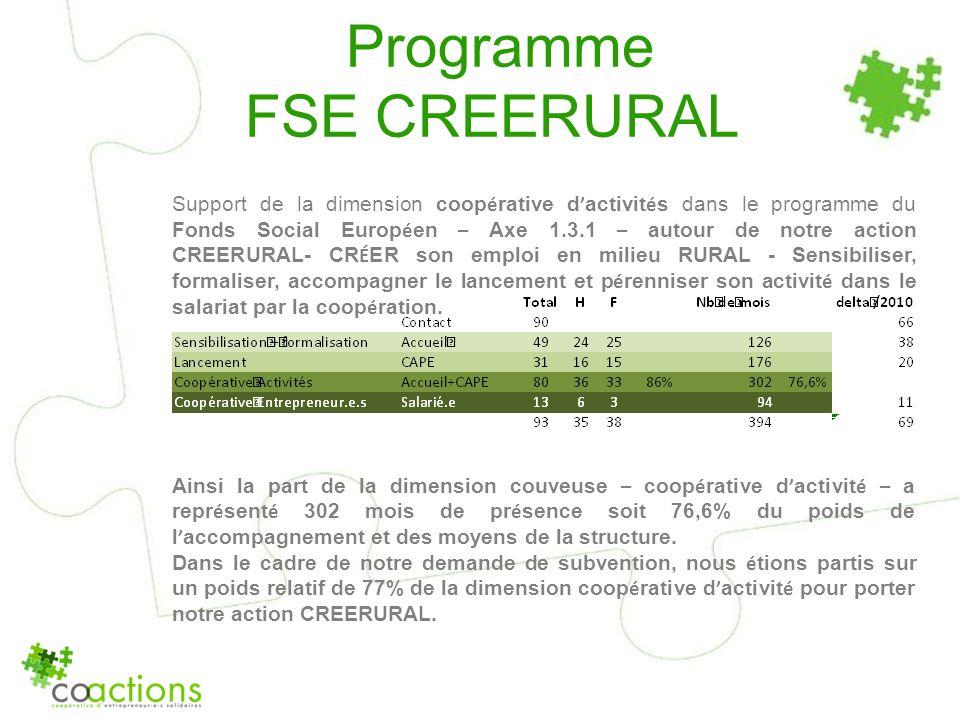 Programme FSE CREERURAL