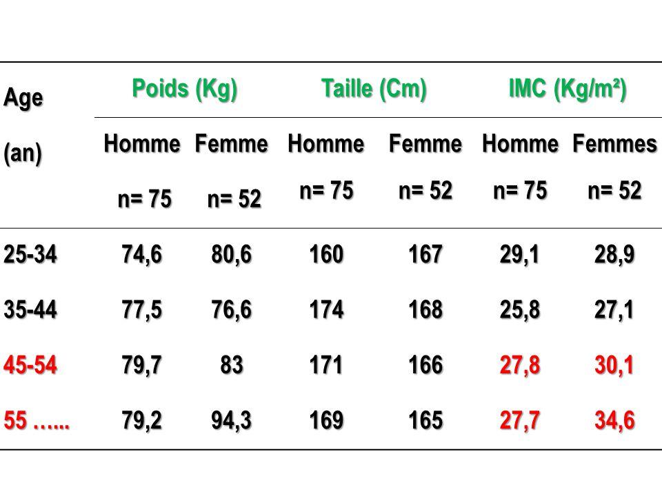 Age Poids (Kg) Taille (Cm) IMC (Kg/m²) (an) Homme. Femme. n= 75. n= 52. Femmes. 25-34. 74,6.