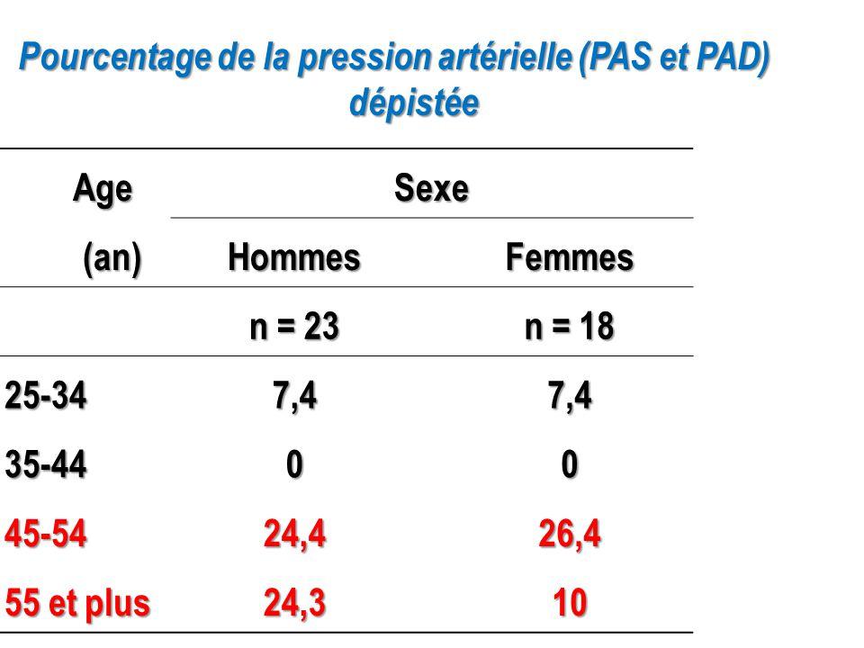 Pourcentage de la pression artérielle (PAS et PAD)