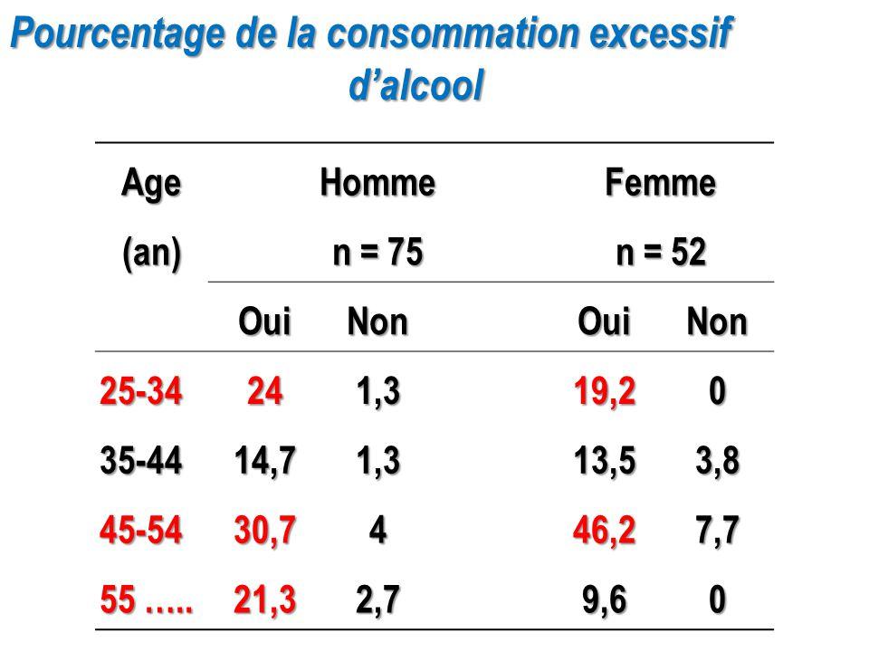 Pourcentage de la consommation excessif d'alcool