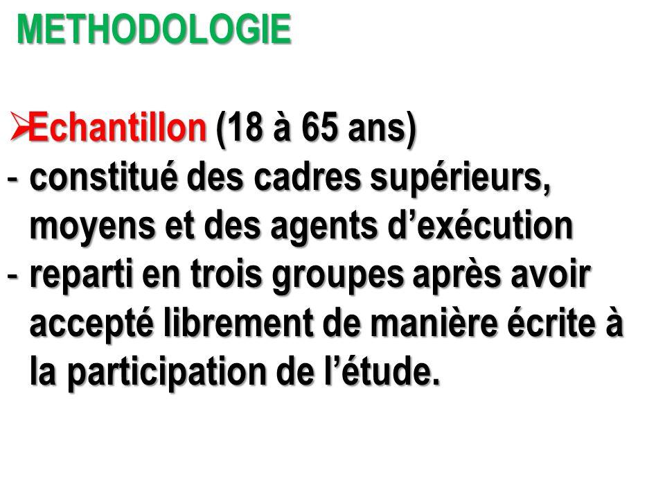 METHODOLOGIE Echantillon (18 à 65 ans) constitué des cadres supérieurs, moyens et des agents d'exécution.