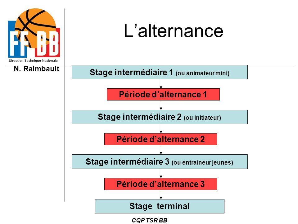 L'alternance Stage intermédiaire 1 (ou animateur mini)