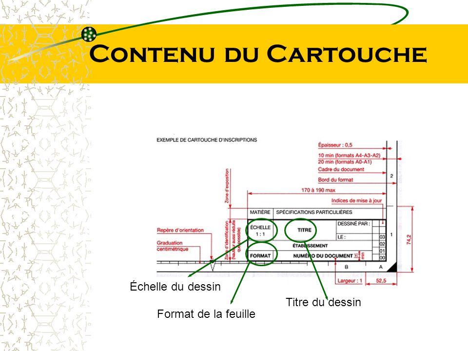 Contenu du Cartouche Échelle du dessin Titre du dessin