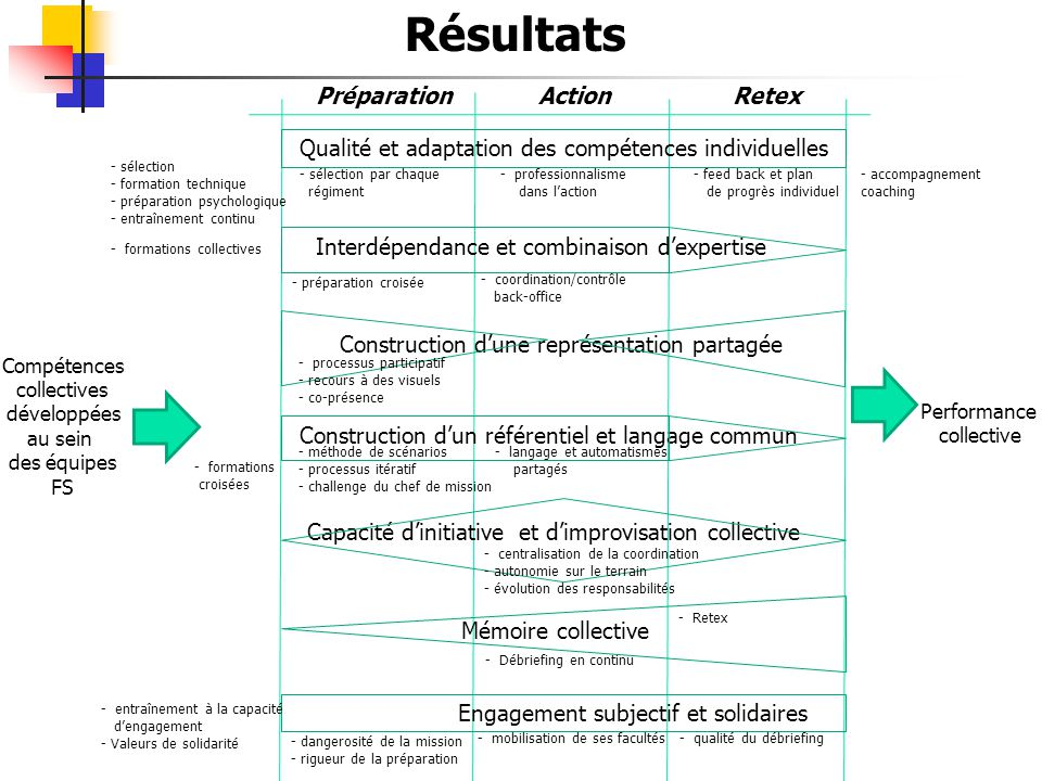 Résultats Préparation Action Retex