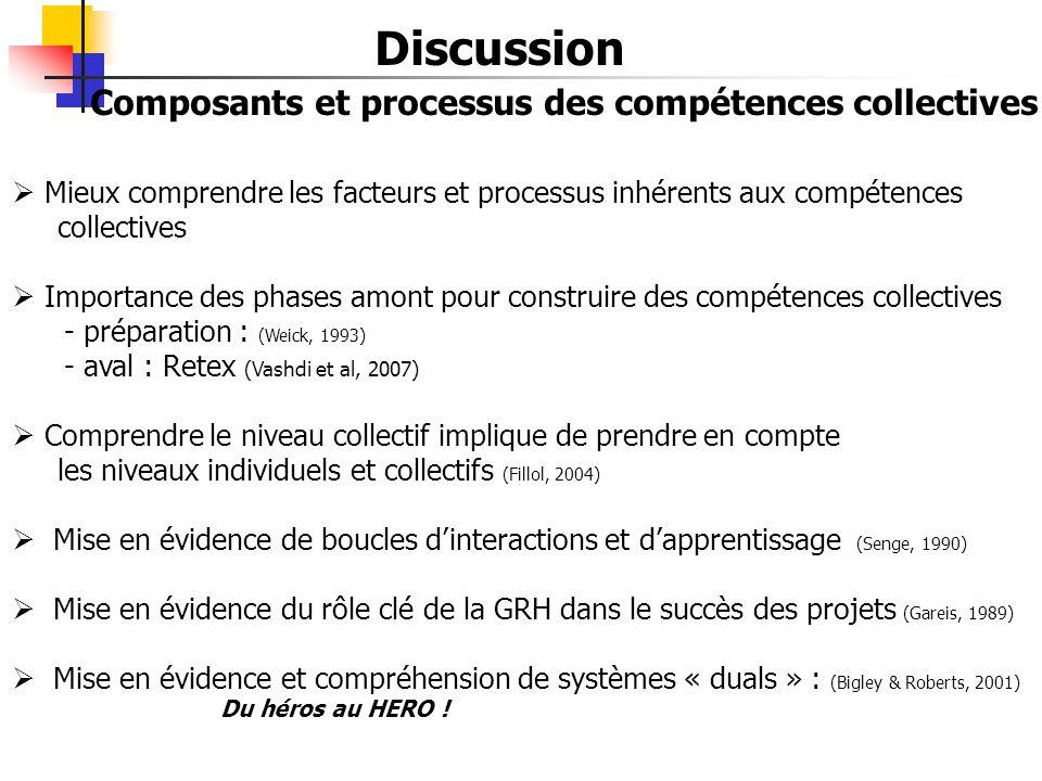 Composants et processus des compétences collectives