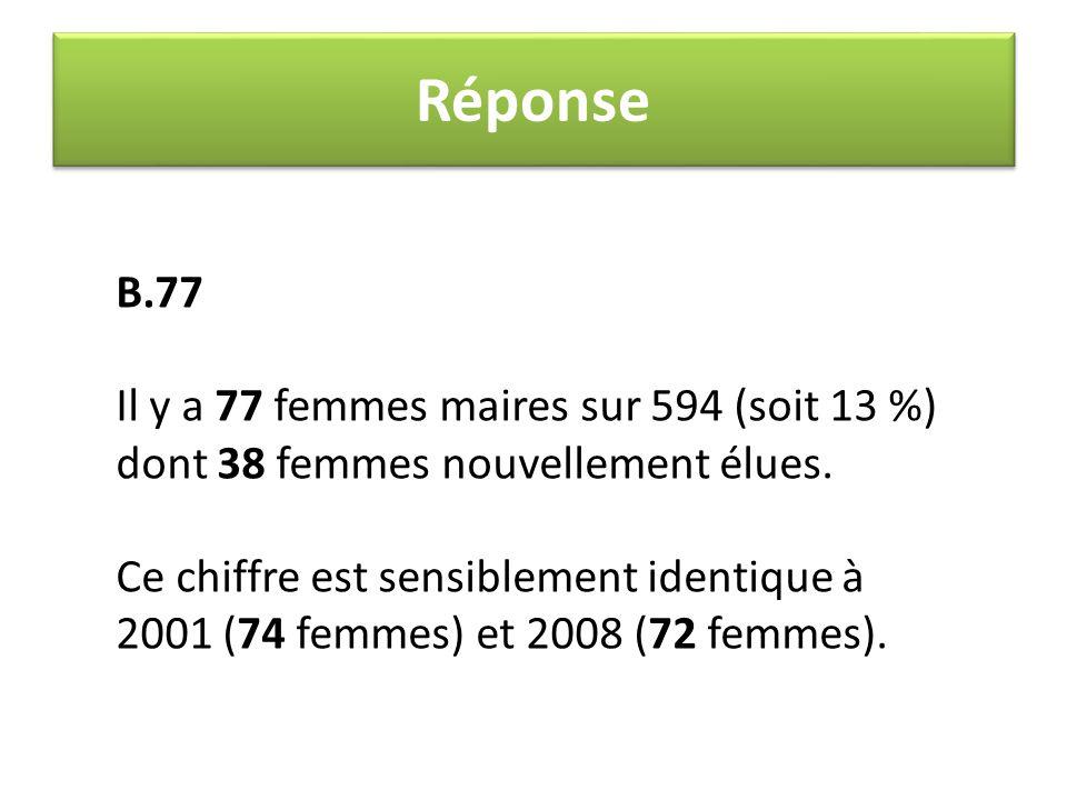 Réponse B.77. Il y a 77 femmes maires sur 594 (soit 13 %) dont 38 femmes nouvellement élues.