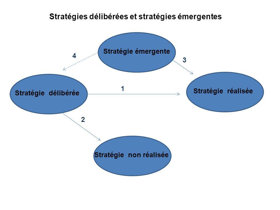 Stratégies délibérées et stratégies émergentes
