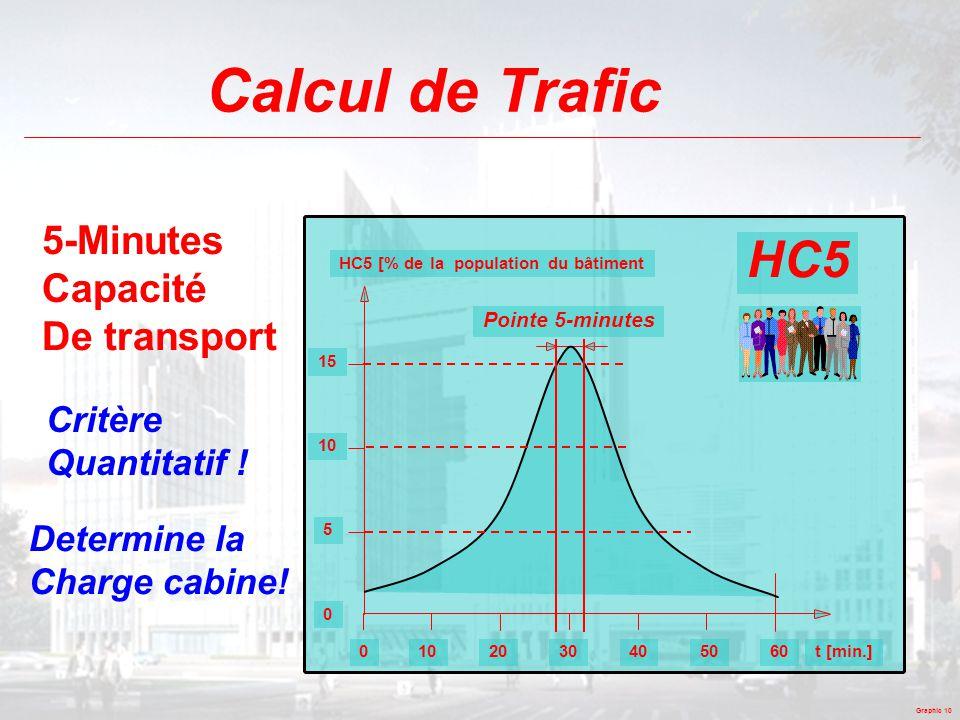 Calcul de Trafic HC5 5-Minutes Capacité De transport Critère
